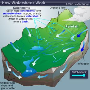 A group of sub-watersheds form a watershed.