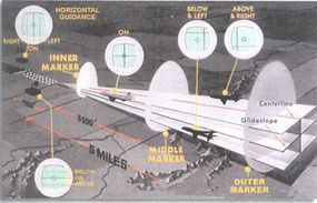 The ground-based components and instrument indications of an Instrument Landing System.