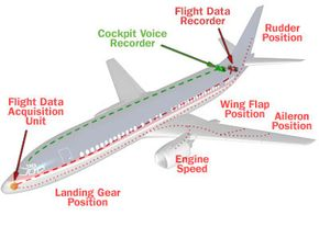 Basic components and operation of an aviation recording system