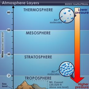 The Earth's atmospheric layers