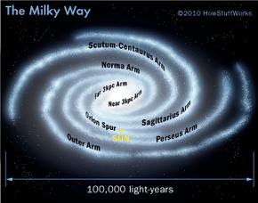 Milky Way diagram