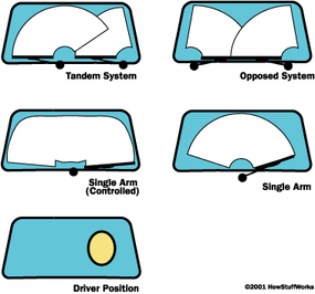 Some of the different wiper blade schemes used by various cars