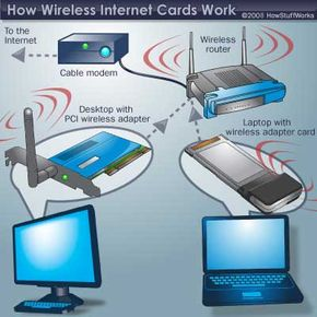 Wi-Fi routers communicate with wireless Internet cards using radio waves.