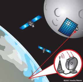Stations on Earth can receive energy from the moon via microwaves.