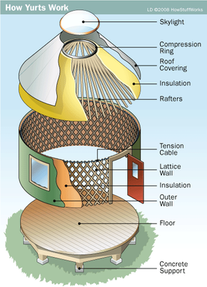 The parts of a modern yurt