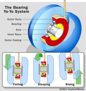"""A yo-yo design with a ball bearing arrangement: Ball bearings reduce friction between the string and the axle, making it easier for the yo-yo to """"sleep."""""""