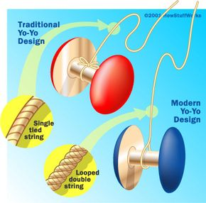 """In the original yo-yo design, the string was secured to the axle. In the modern design, the string is only looped around the axle, allowing the yo-yo to """"sleep."""""""
