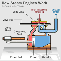 A piston steam engine, pictured here, is pretty typical in locomotives.
