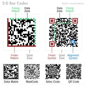 Diagram of a 2-D bar code