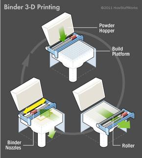 illustration of 3-D binder printing