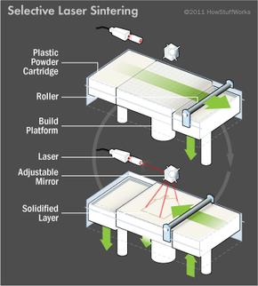 illustration of selective laser sintering